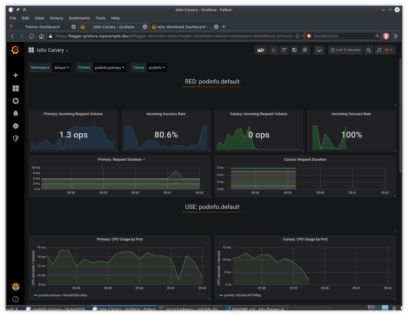 Grafana - Canary deployment failed