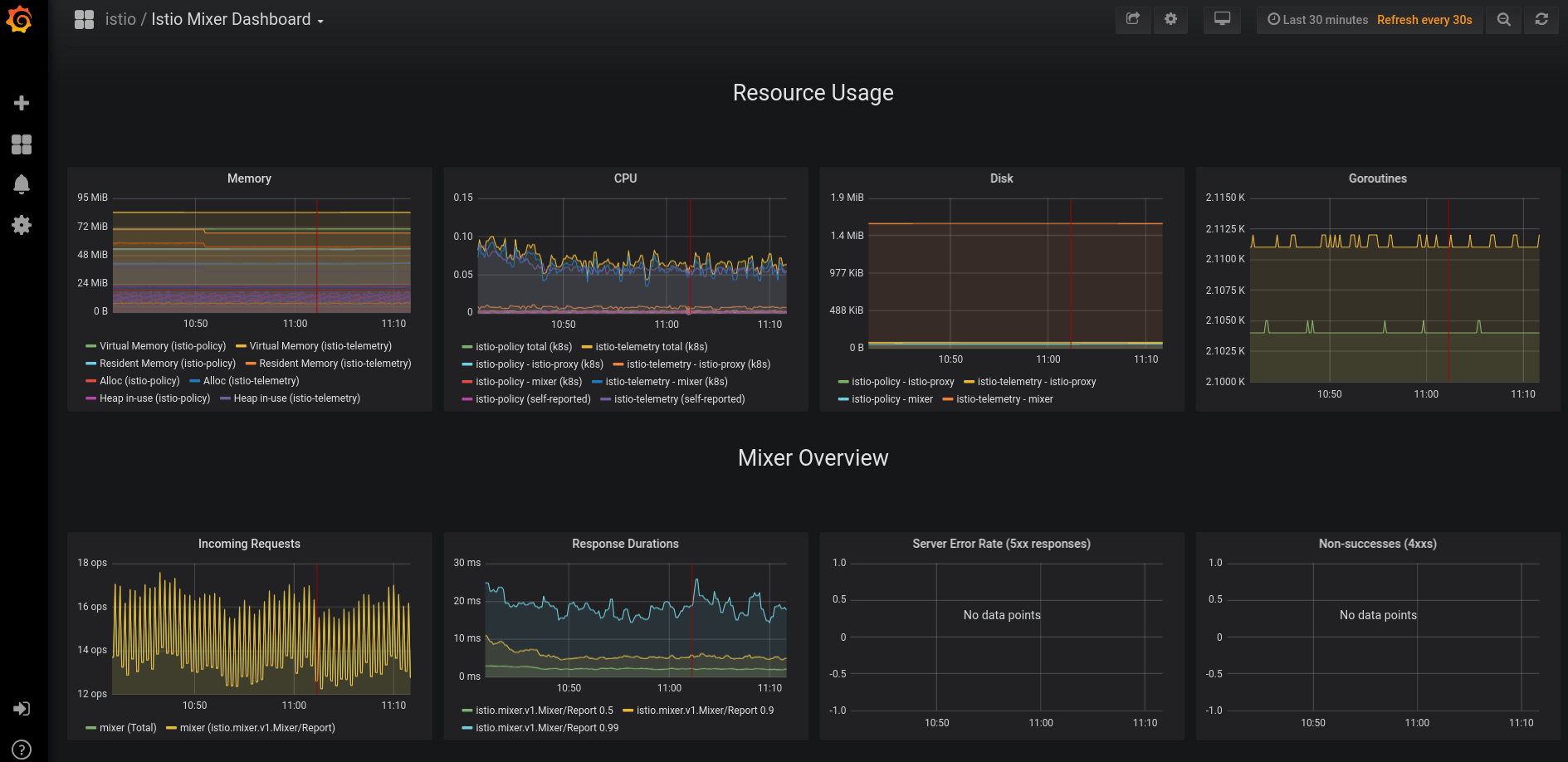 Grafana - Mixer Dashboard