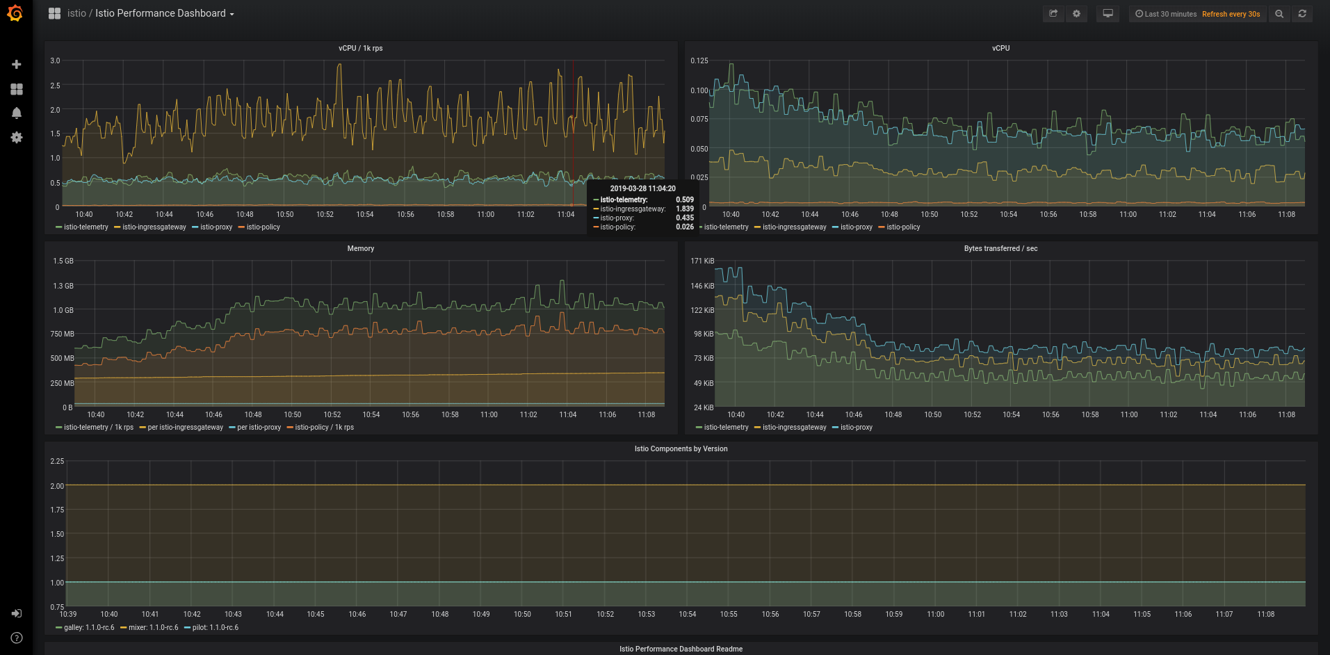 Grafana - Istio Performance Dashboard