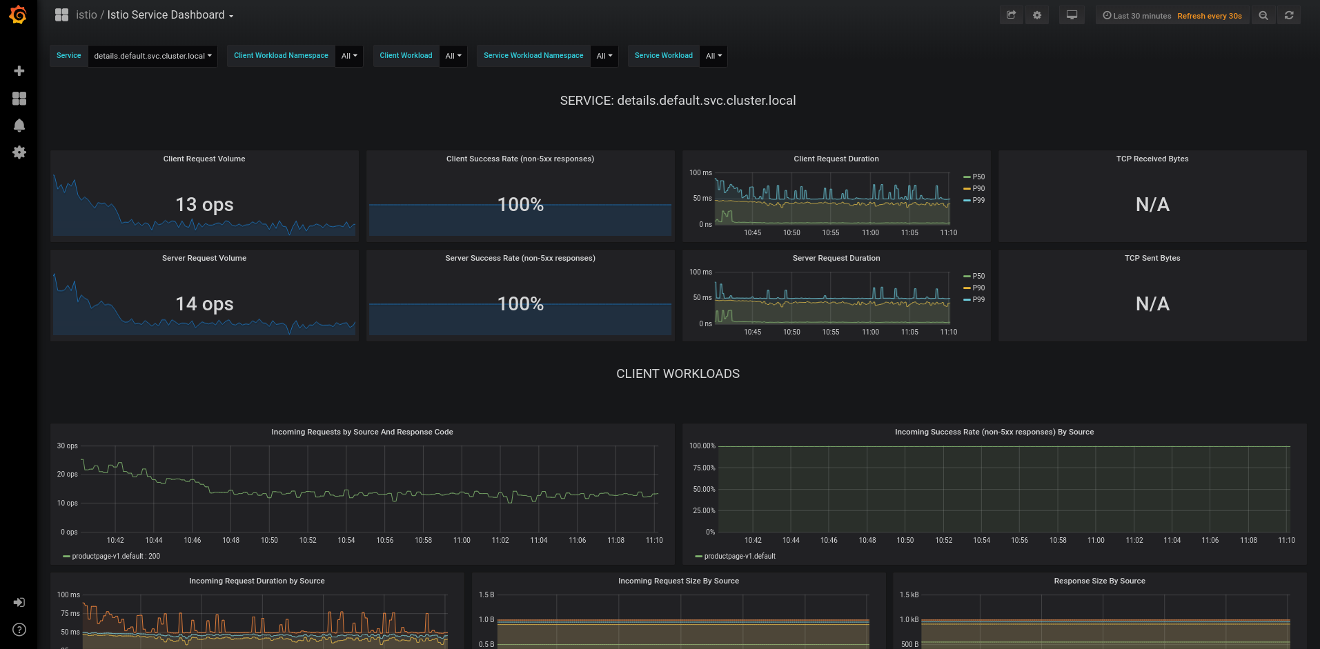 Grafana - Istio Service Dashboard
