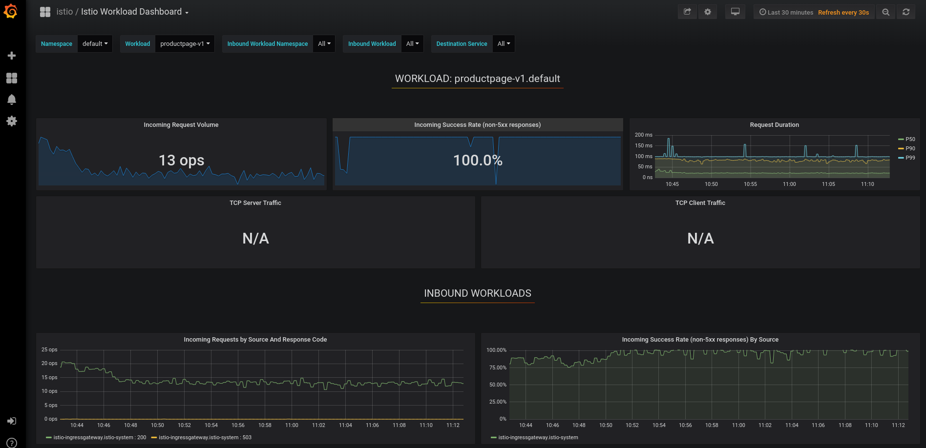 Grafana - Istio Workload Dashboard